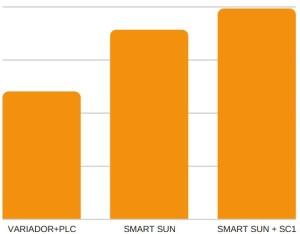 Smartsun_rendimiento_web
